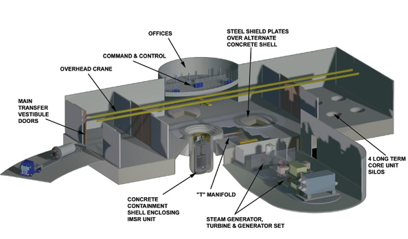 Terrestrial Energy's plants are designed with two parallel bays. While one integrated core is providing power, the other can be cooling off for up to seven years. Overhead cranes are used to deliver new cores and to move spent cores to long-term storage.