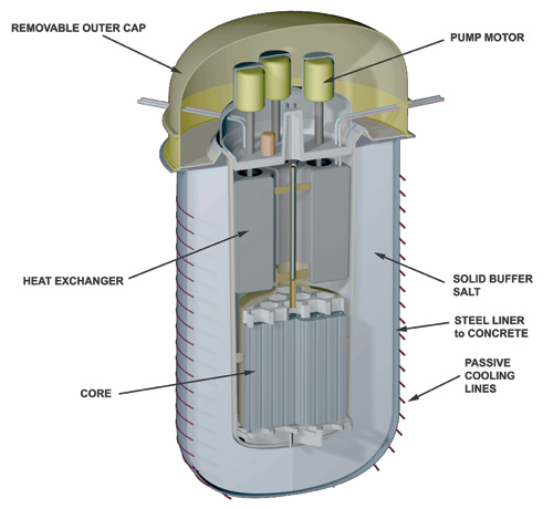 Terrestrial Energy's integrated reactor is designed to contain the molten salt fuel during its seven-year lifetime and indefinitely afterwards; the only component that leaves the core is the secondary salt, which contains no uranium. By replacing the entire core, rather than just the fuel, the company hopes to avoid many of the complex and expensive systems required in conventional reactors.