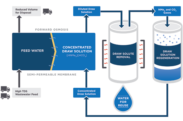 Forward Water's process improves the efficiency of osmotic water treatment by using phase-switching agents in a draw solution.