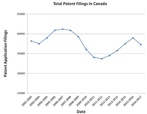 Total Patent Filings in Canada