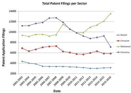 Total Patnet Filing per Sector