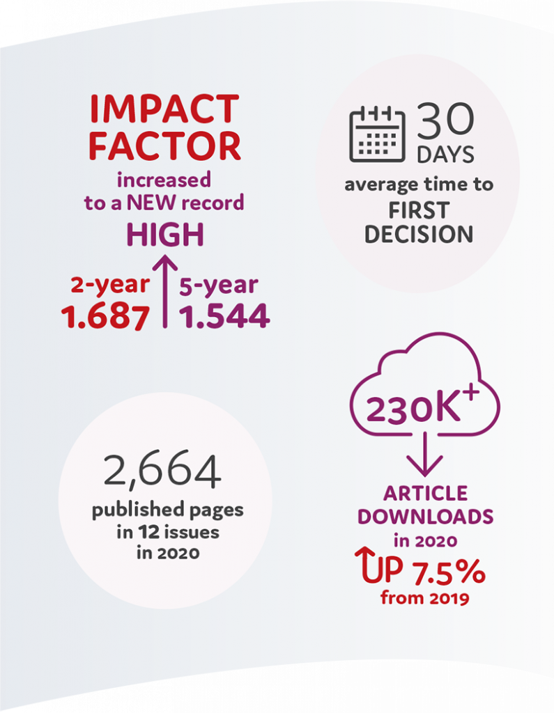 Impact factor increased to a NEW record HIGH 2-year 1.687, 5-year 1.54